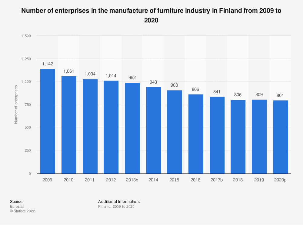 Statistic: Number of enterprises in the manufacture of furniture industry in Finland from 2008 to 2015 | Statista