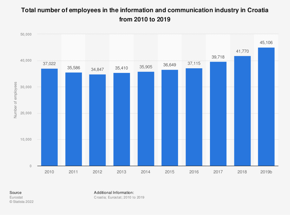 Statistic: Total number of employees in the information and communicationindustry in Croatia from 2008 to 2016 | Statista