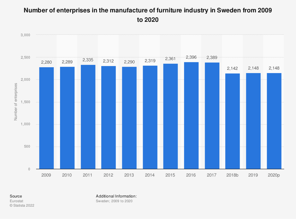 Statistic: Number of enterprises in the manufacture of furniture industry in Sweden from 2008 to 2017 | Statista