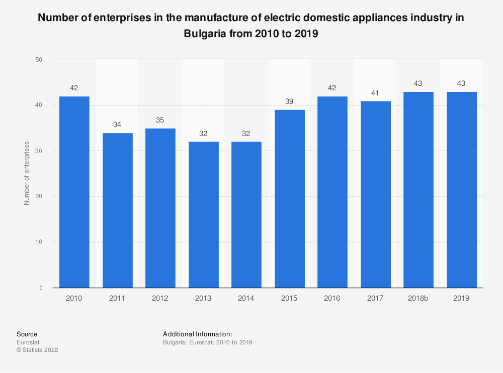 Statistic: Number of enterprises in the manufacture of electric domestic appliances industry in Bulgaria from 2008 to 2015 | Statista