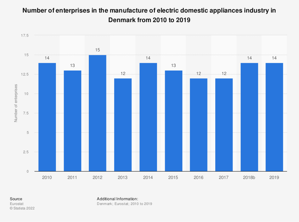 Statistic: Number of enterprises in the manufacture of electric domestic appliances industry in Denmark from 2008 to 2015 | Statista