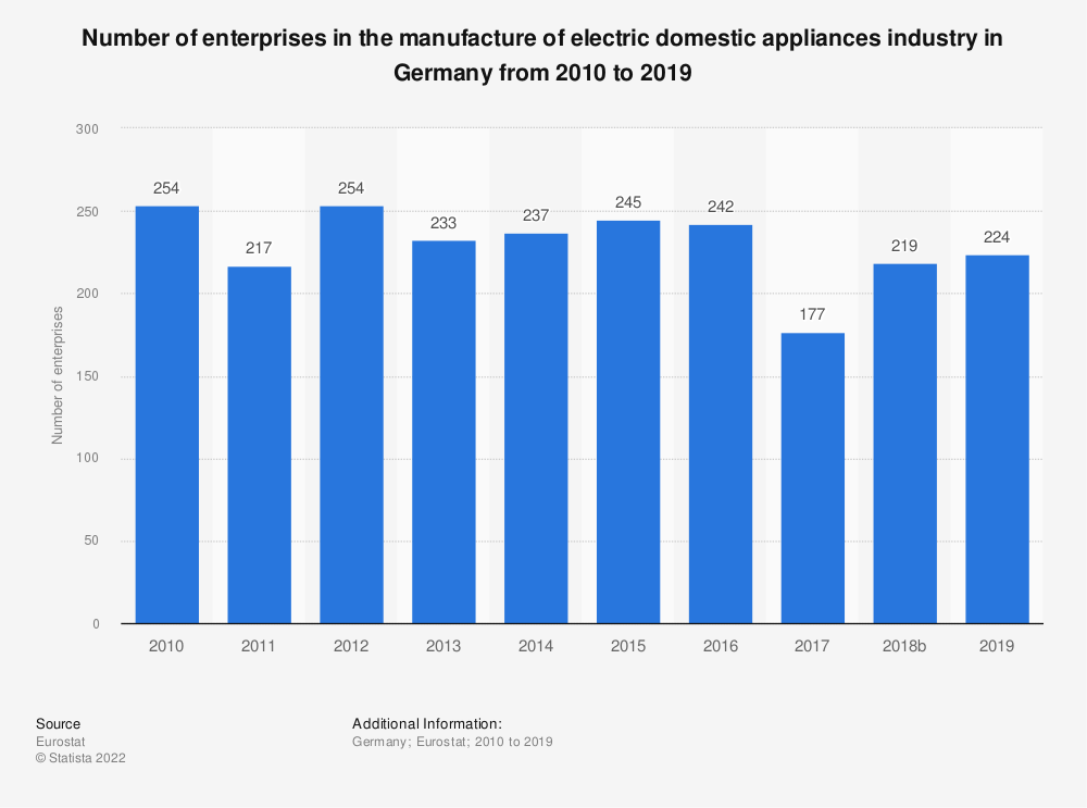 Statistic: Number of enterprises in the manufacture of electric domestic appliances industry in Germany from 2008 to 2015 | Statista