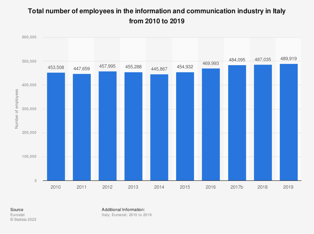 Statistic: Total number of employees in the information and communication industry in Italy from 2008 to 2016 | Statista