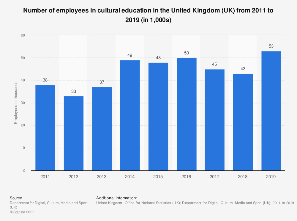 Statistic: Number of employees in cultural education in the United Kingdom (UK) from 2011 to 2018 (in 1,000s) | Statista