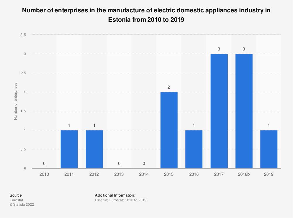 Statistic: Number of enterprises in the manufacture of electric domestic appliances industry in Estonia from 2008 to 2015 | Statista