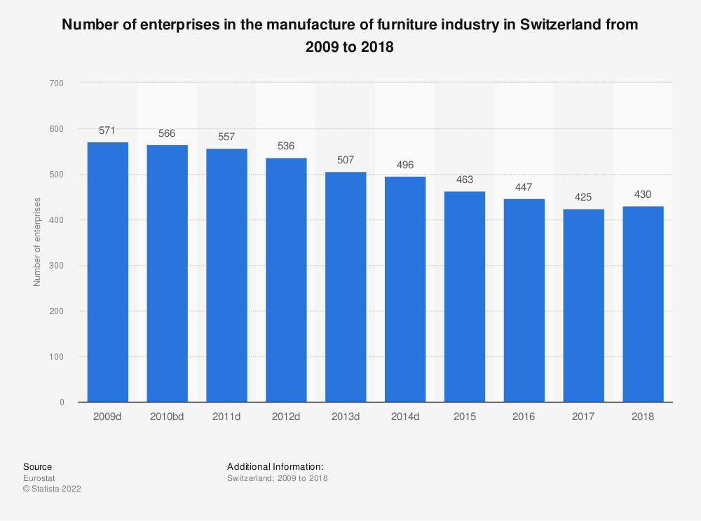 Statistic: Number of enterprises in the manufacture of furniture industry in Switzerland from 2009 to 2018 | Statista