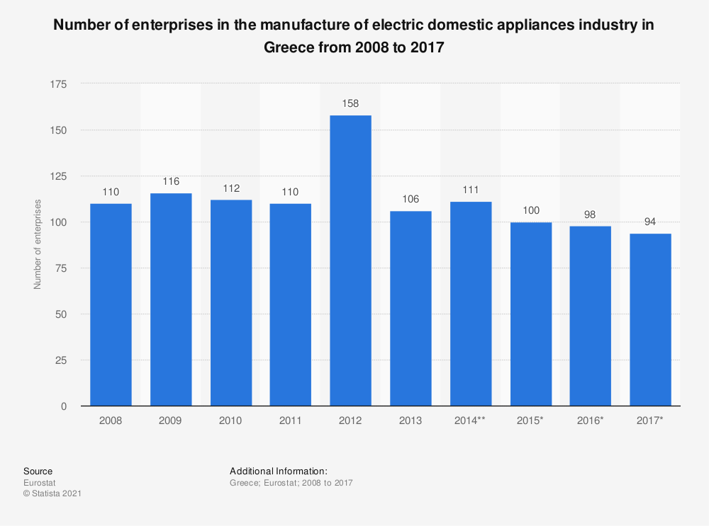 Statistic: Number of enterprises in the manufacture of electric domestic appliances industry in Greece from 2008 to 2017 | Statista