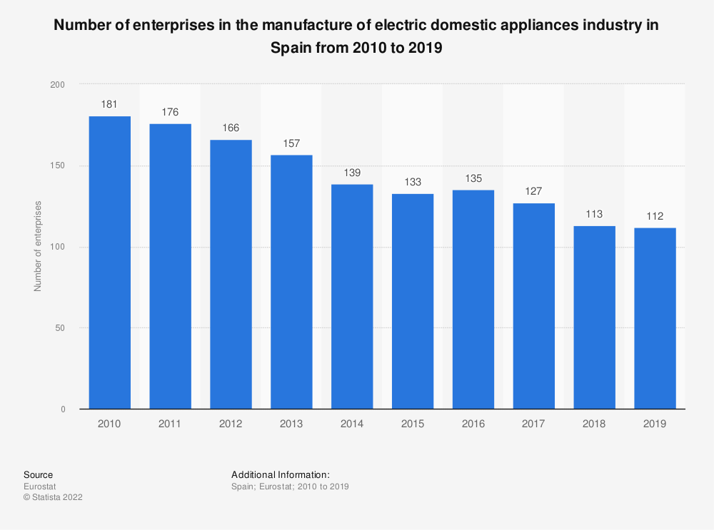 Statistic: Number of enterprises in the manufacture of electric domestic appliances industry in Spain from 2008 to 2017 | Statista
