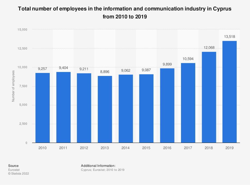 Statistic: Total number of employees in the information and communicationindustry in Cyprus from 2008 to 2016   Statista