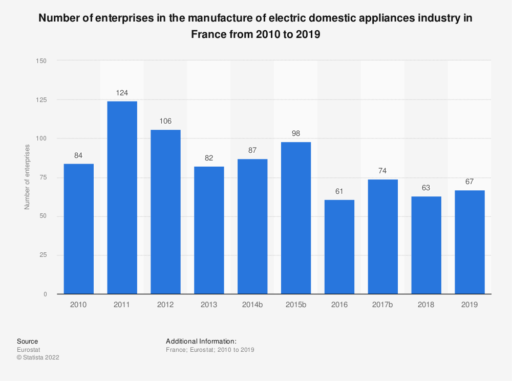 Statistic: Number of enterprises in the manufacture of electric domestic appliances industry in France from 2009 to 2015 | Statista