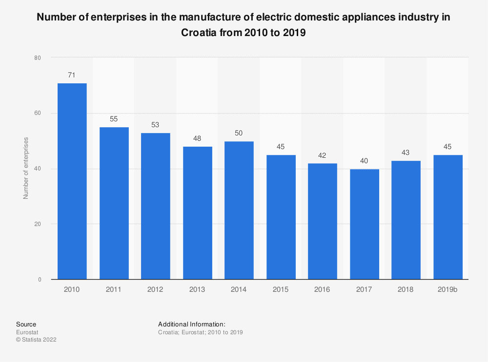 Statistic: Number of enterprises in the manufacture of electric domestic appliances industry in Croatia from 2008 to 2015 | Statista