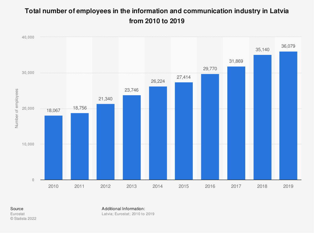 Statistic: Total number of employees in the information and communication industry in Latvia from 2008 to 2016 | Statista