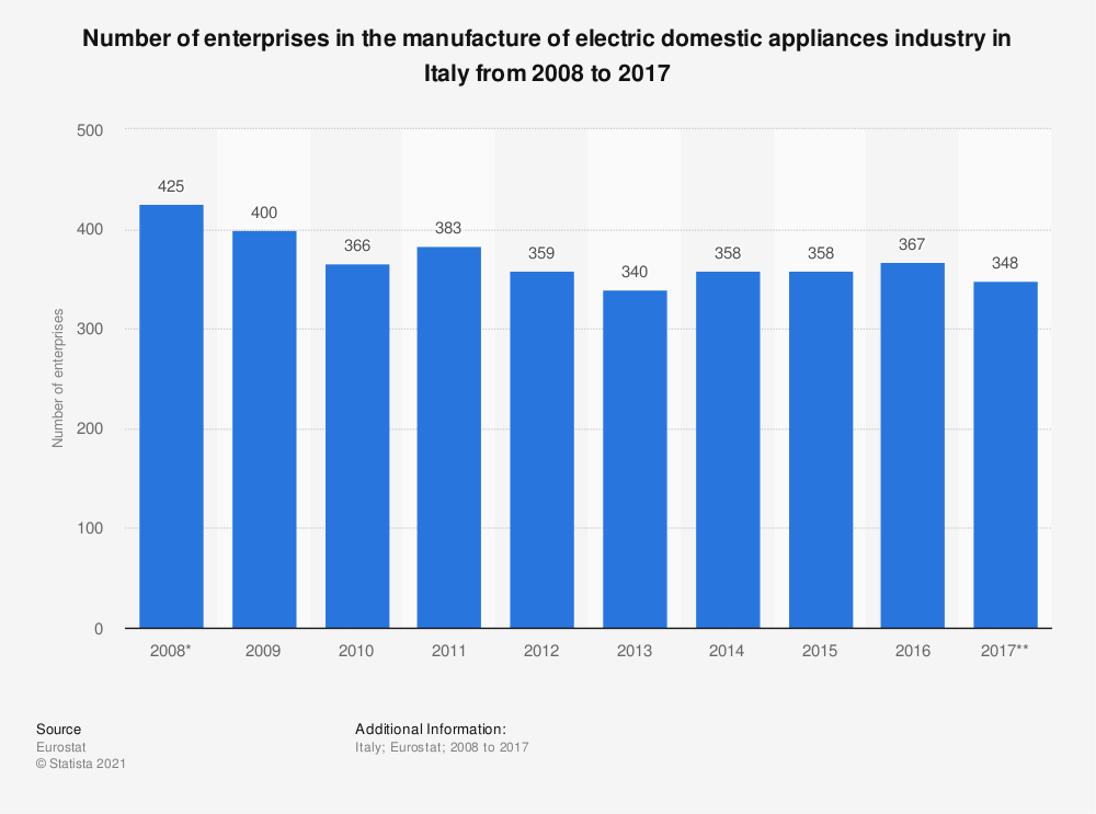 Statistic: Number of enterprises in the manufacture of electric domestic appliances industry in Italy from 2008 to 2016 | Statista