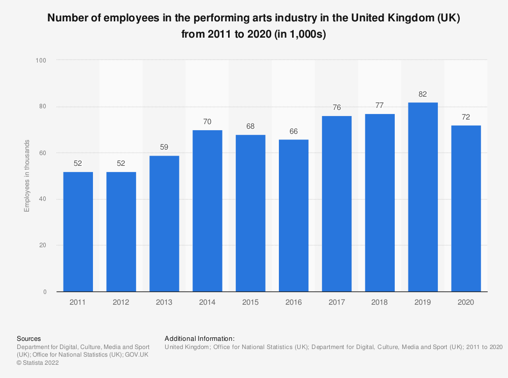 Statistic: Number of employees in performing arts in the United Kingdom (UK) from 2011 to 2018 (in 1,000s) | Statista