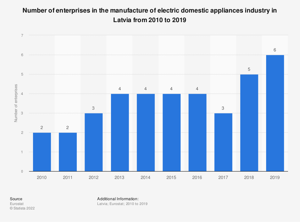 Statistic: Number of enterprises in the manufacture of electric domestic appliances industry in Latvia from 2008 to 2017 | Statista
