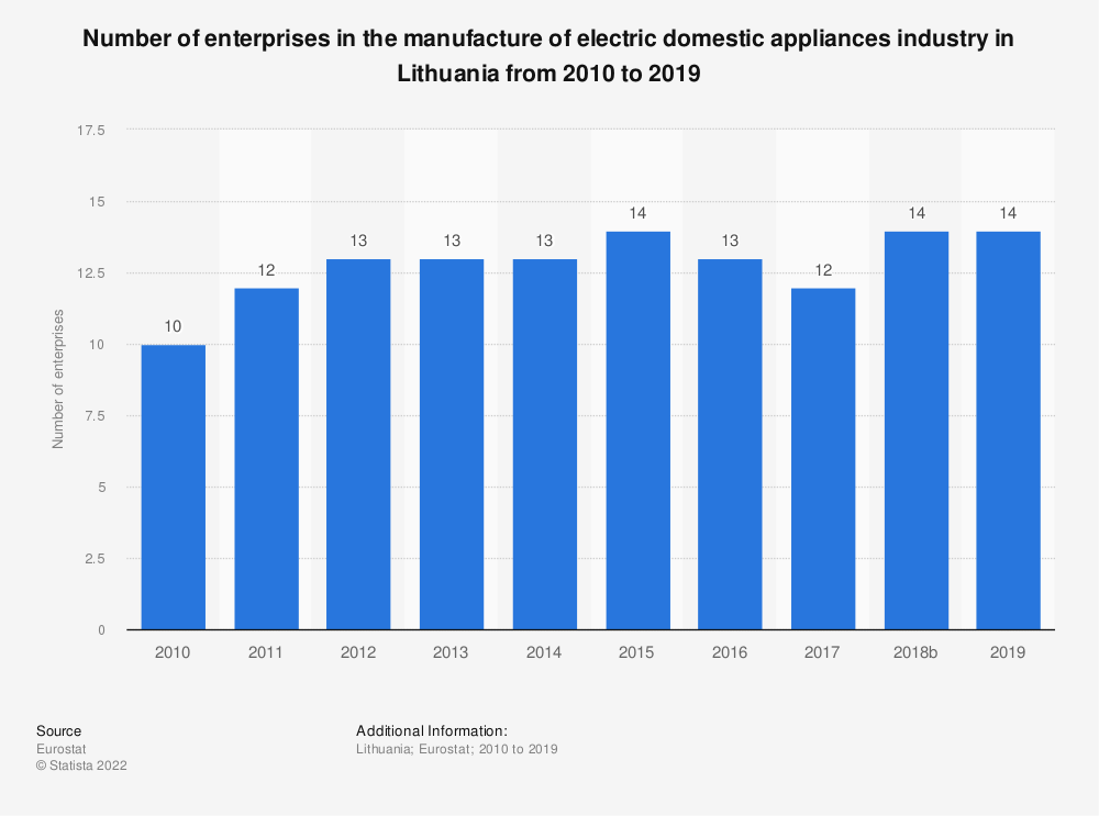 Statistic: Number of enterprises in the manufacture of electric domestic appliances industry in Lithuania from 2008 to 2015 | Statista