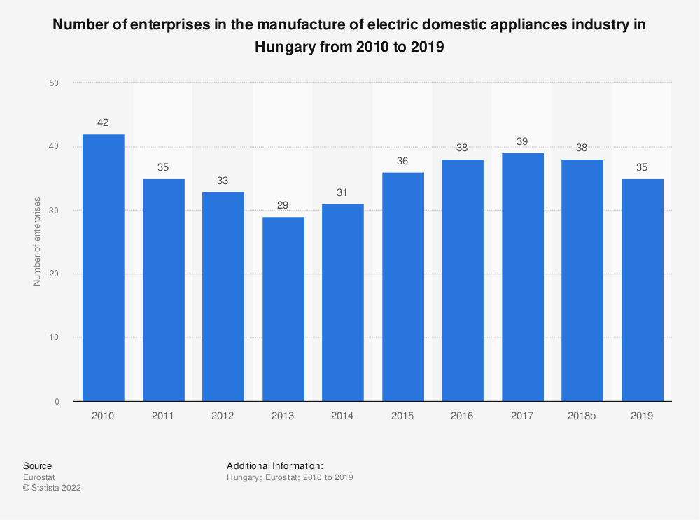 Statistic: Number of enterprises in the manufacture of electric domestic appliances industry in Hungary from 2008 to 2017   Statista