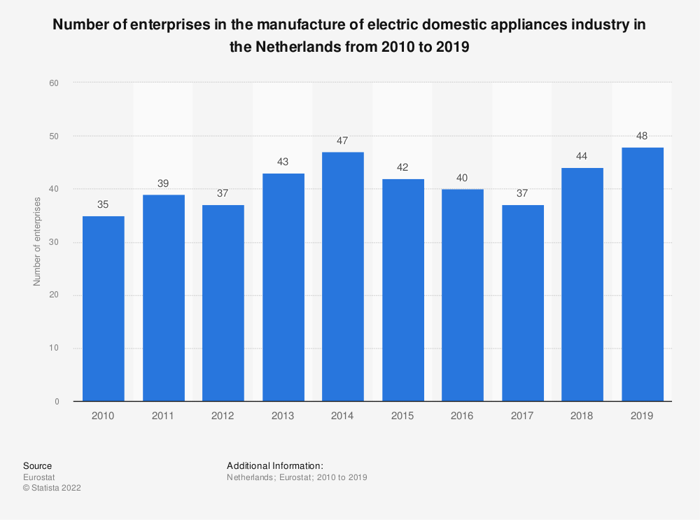Statistic: Number of enterprises in the manufacture of electric domestic appliances industry in the Netherlands from 2008 to 2017 | Statista