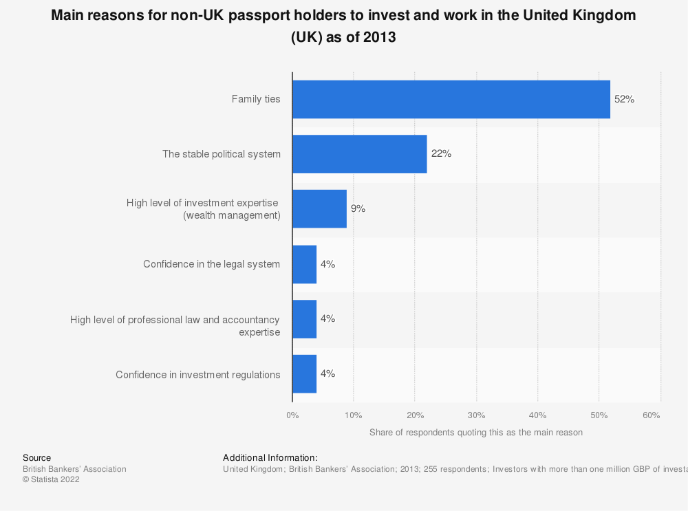 Statistic: Main reasons for non-UK passport holders to invest and work in the United Kingdom (UK) as of 2013 | Statista
