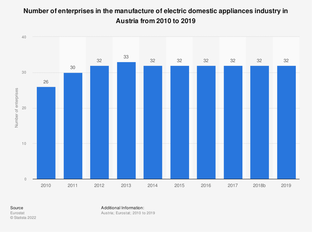 Statistic: Number of enterprises in the manufacture of electric domestic appliances industry in Austria from 2008 to 2017 | Statista