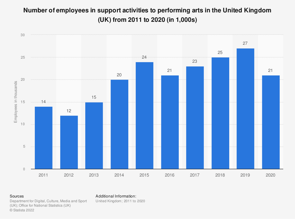 Statistic: Number of employees in support activities to performing arts in the United Kingdom (UK) from 2011 to 2017 (in 1,000s) | Statista