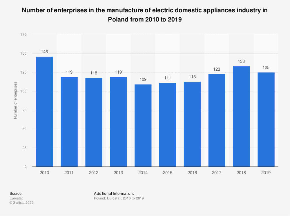 Statistic: Number of enterprises in the manufacture of electric domestic appliances industry in Poland from 2008 to 2017 | Statista