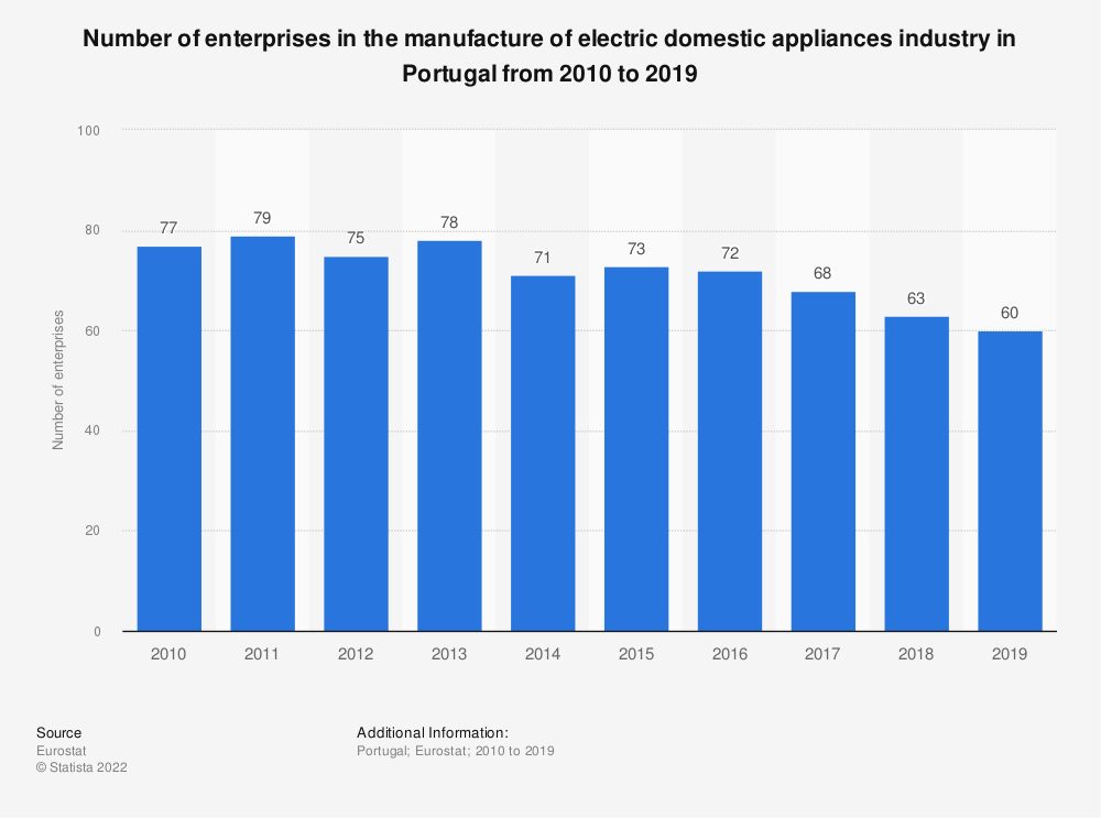 Statistic: Number of enterprises in the manufacture of electric domestic appliances industry in Portugal from 2008 to 2017 | Statista