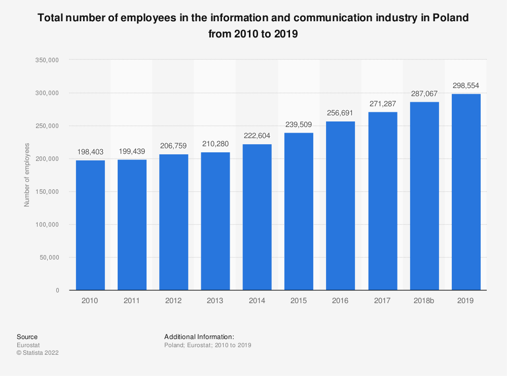 Statistic: Total number of employees in the information and communicationindustry in Poland from 2008 to 2016 | Statista