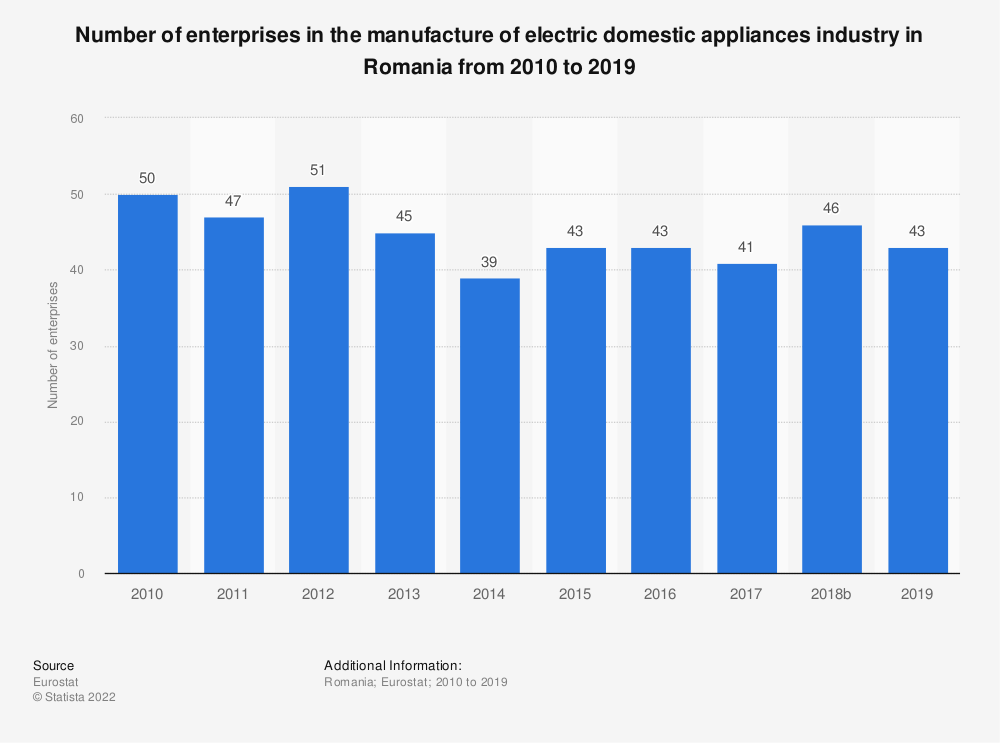 Statistic: Number of enterprises in the manufacture of electric domestic appliances industry in Romania from 2008 to 2017 | Statista