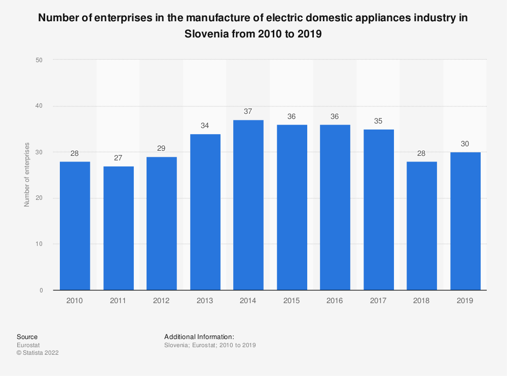 Statistic: Number of enterprises in the manufacture of electric domestic appliances industry in Slovenia from 2008 to 2017 | Statista
