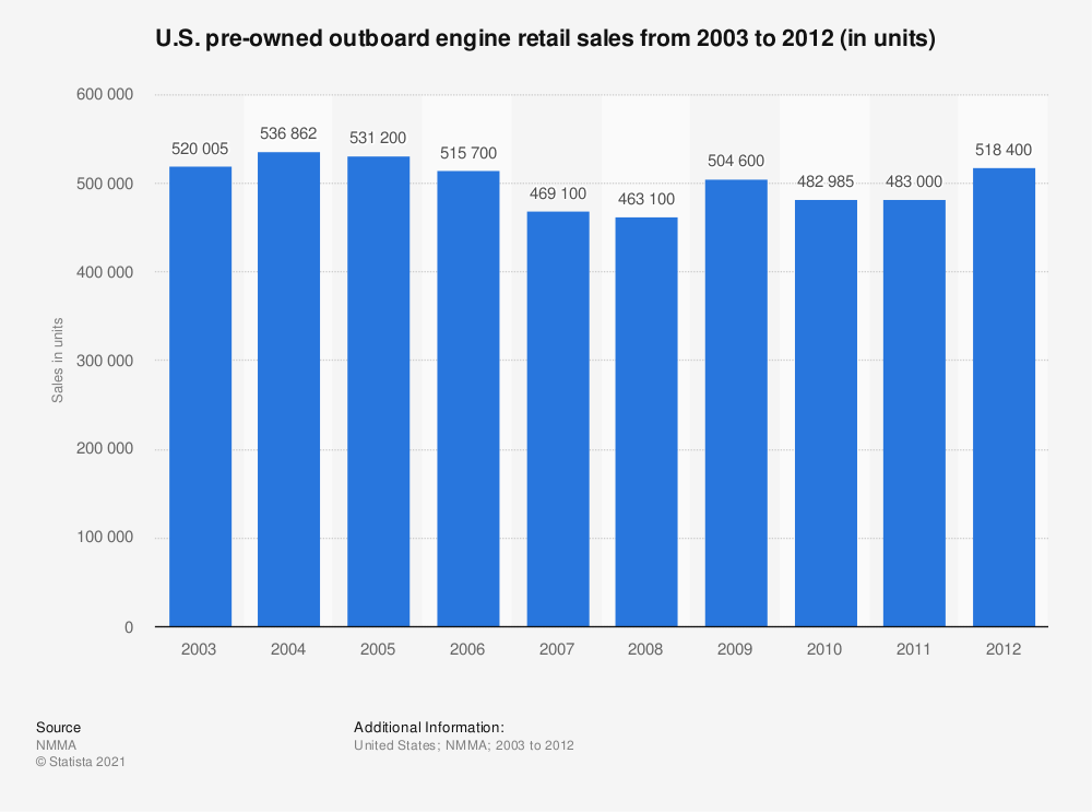 Statistic: U.S. pre-owned outboard engine retail sales from 2003 to 2012 (in units) | Statista