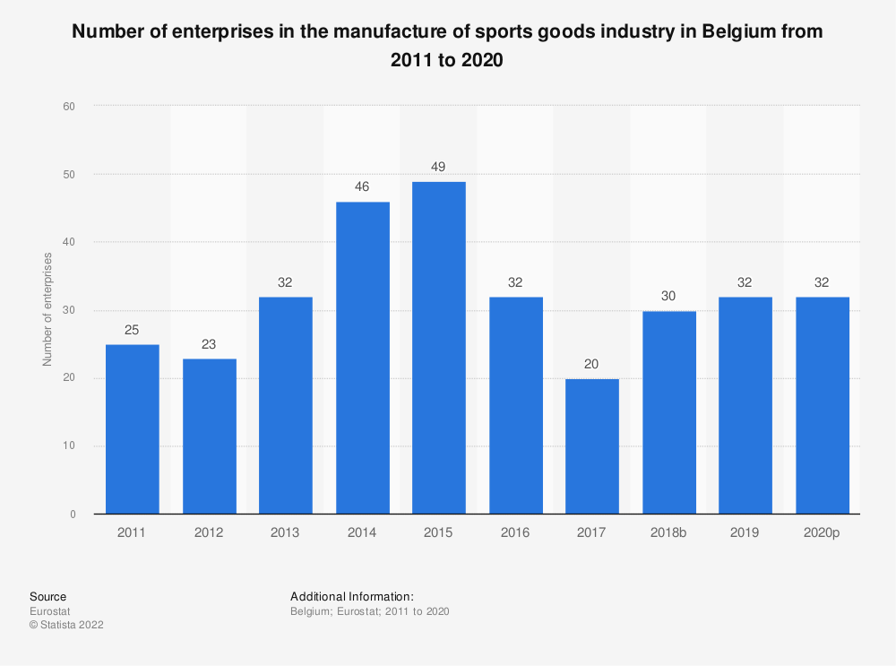 Statistic: Number of enterprises in the manufacture of sports goods industry in Belgium from 2009 to 2017   Statista
