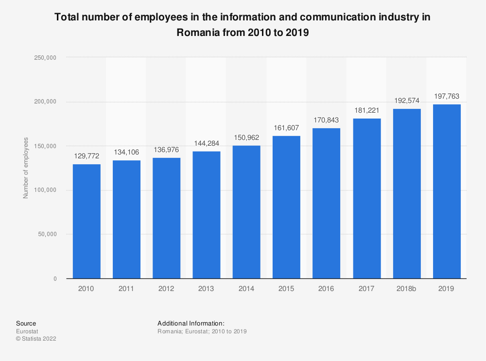 Statistic: Total number of employees in the information and communication industry in Romania from 2008 to 2016 | Statista
