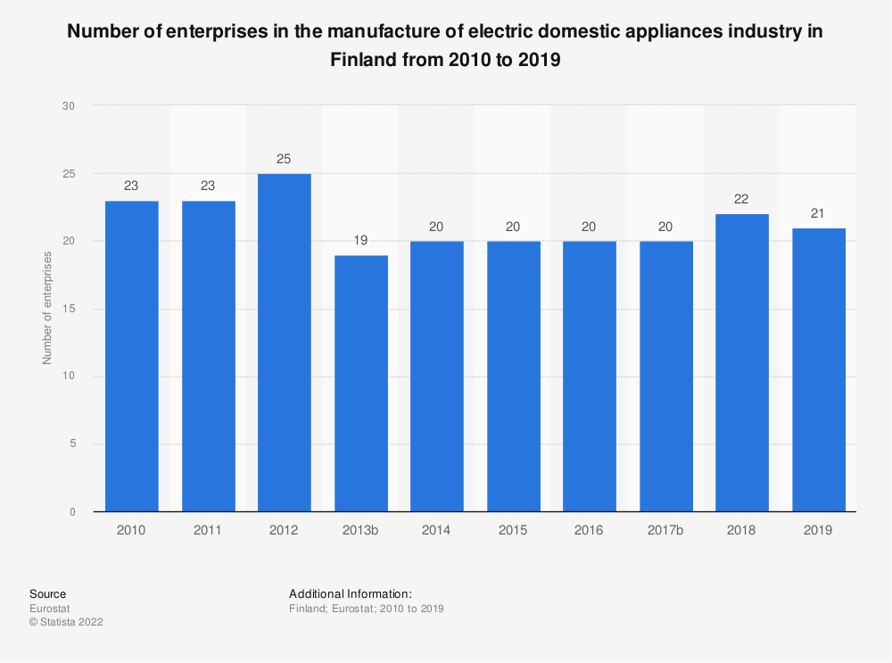 Statistic: Number of enterprises in the manufacture of electric domestic appliances industry in Finland from 2008 to 2017 | Statista