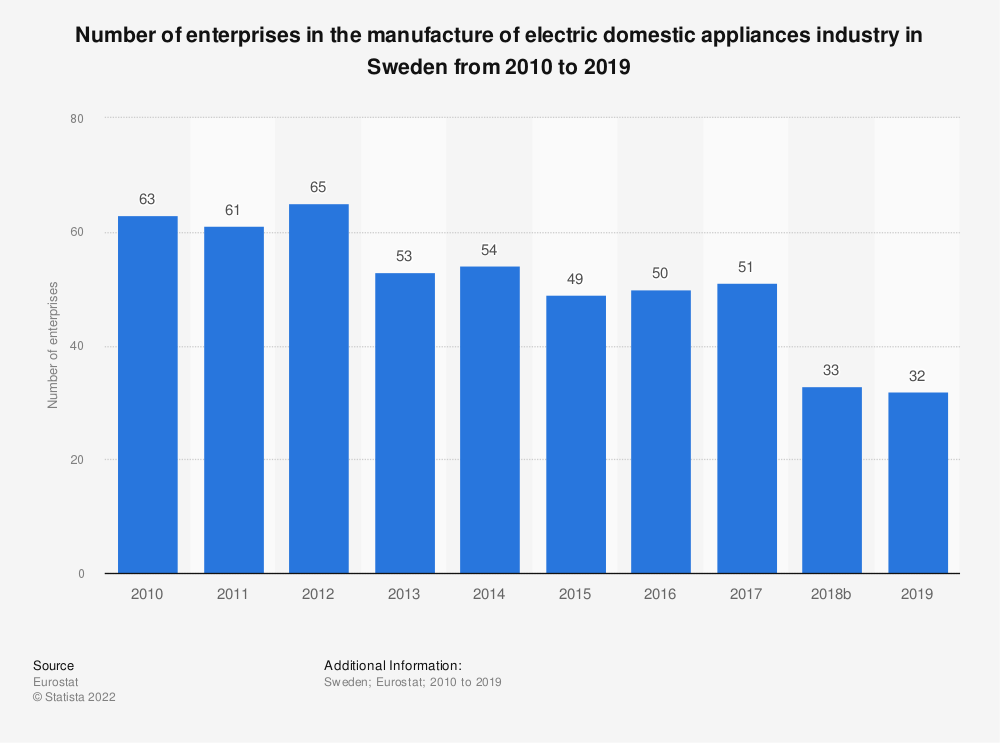 Statistic: Number of enterprises in the manufacture of electric domestic appliances industry in Sweden from 2008 to 2017 | Statista
