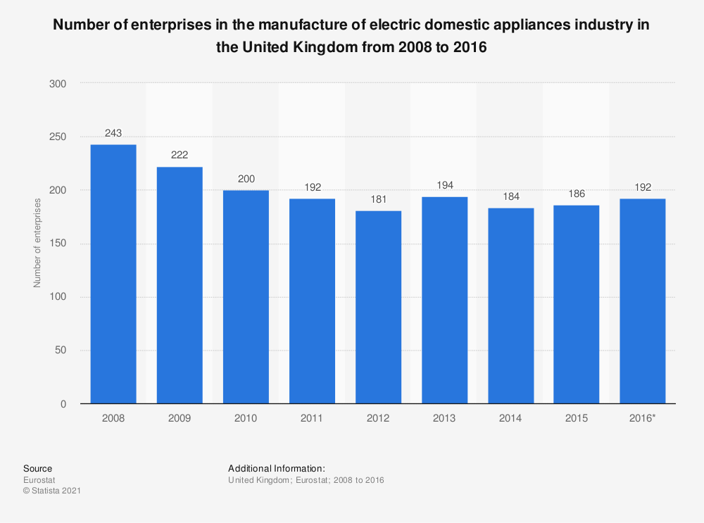 Statistic: Number of enterprises in the manufacture of electric domestic appliances industry in the United Kingdom from 2008 to 2016 | Statista