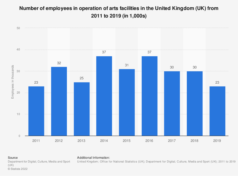 Statistic: Number of employees in operation of arts facilities in the United Kingdom (UK) from 2011 to 2018 (in 1,000s) | Statista