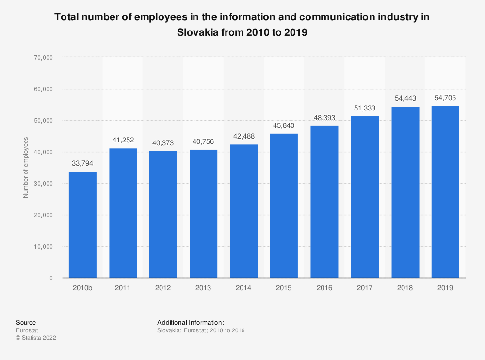 Statistic: Total number of employees in the information and communicationindustry in Slovakia from 2008 to 2016   Statista