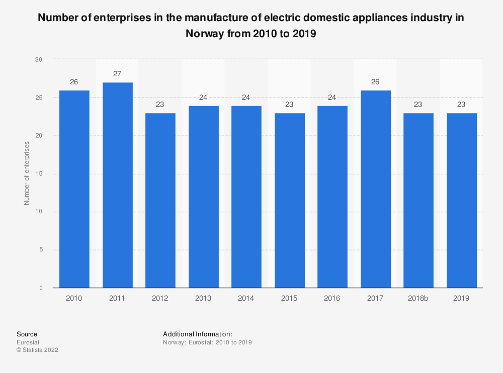 Statistic: Number of enterprises in the manufacture of electric domestic appliances industry in Norway from 2008 to 2017 | Statista