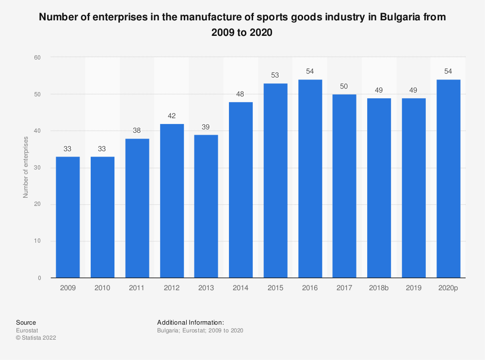 Statistic: Number of enterprises in the manufacture of sports goods industry in Bulgaria from 2008 to 2018   Statista