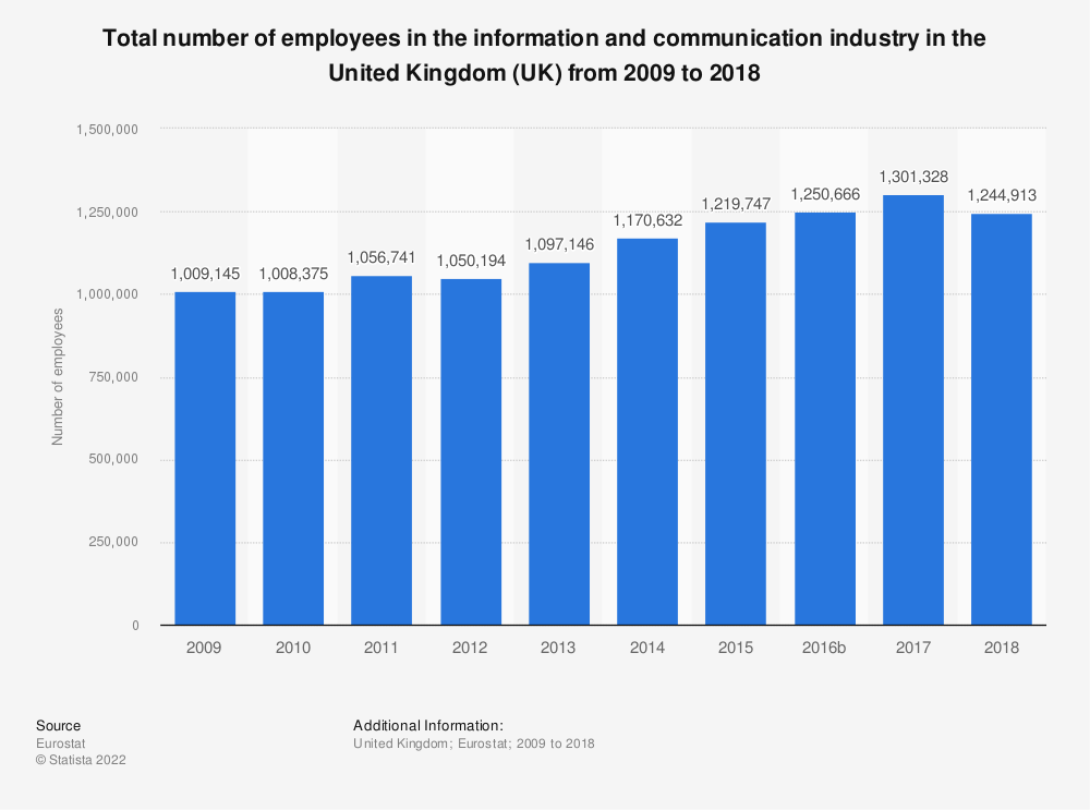 Statistic: Total number of employees in the information and communicationindustry in the United Kingdom (UK) from 2008 to 2016   Statista