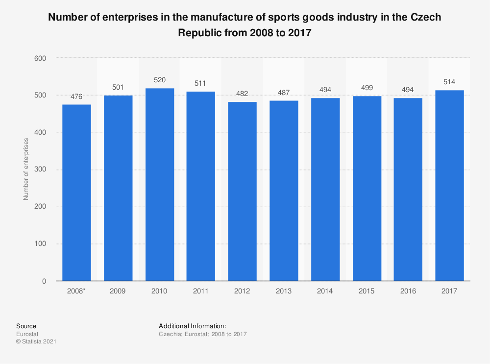 Statistic: Number of enterprises in the manufacture of sports goods industry in the Czech Republic from 2008 to 2017   Statista