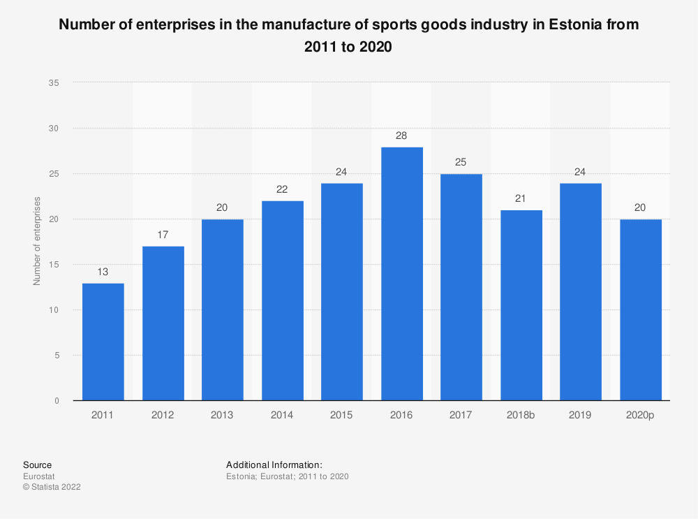Statistic: Number of enterprises in the manufacture of sports goods industry in Estonia from 2008 to 2017 | Statista