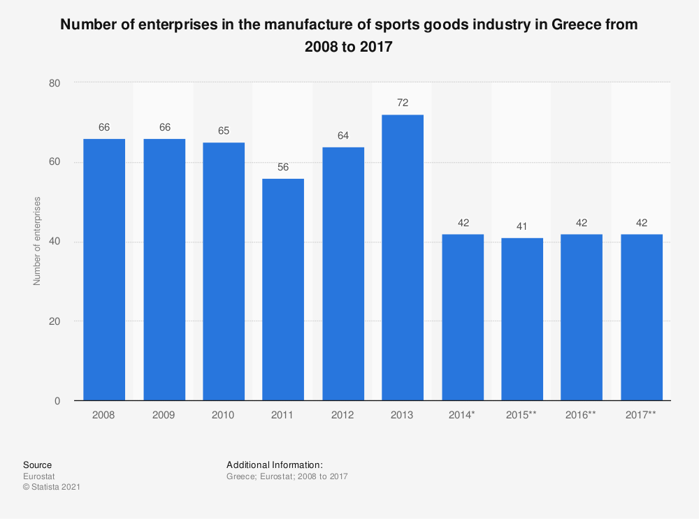 Statistic: Number of enterprises in the manufacture of sports goods industry in Greece from 2008 to 2017 | Statista