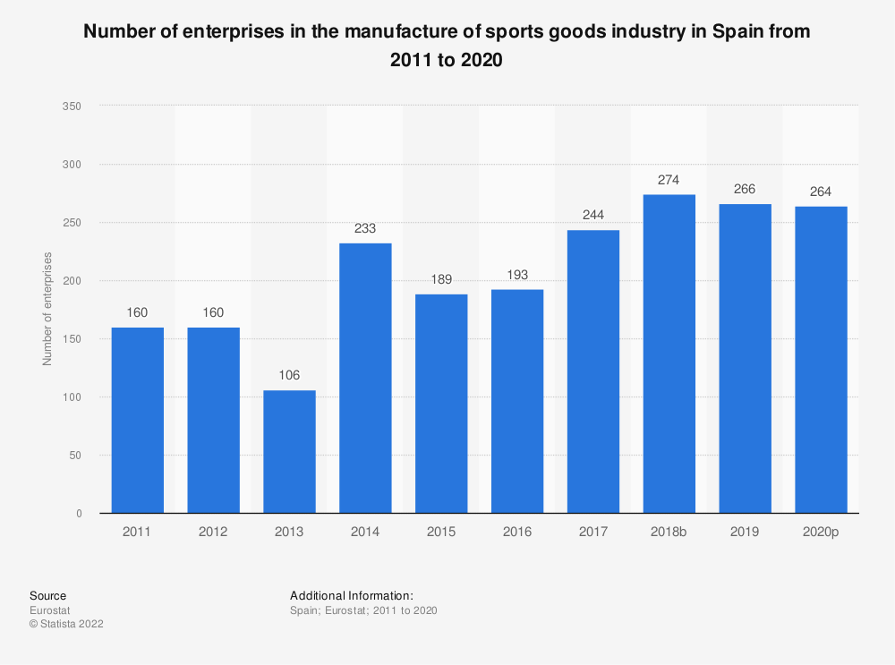 Statistic: Number of enterprises in the manufacture of sports goods industry in Spain from 2008 to 2017 | Statista