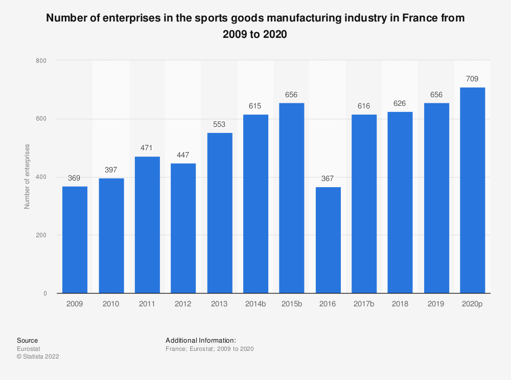 Statistic: Number of enterprises in the sports goods manufacturing industry in France from 2008 to 2017 | Statista