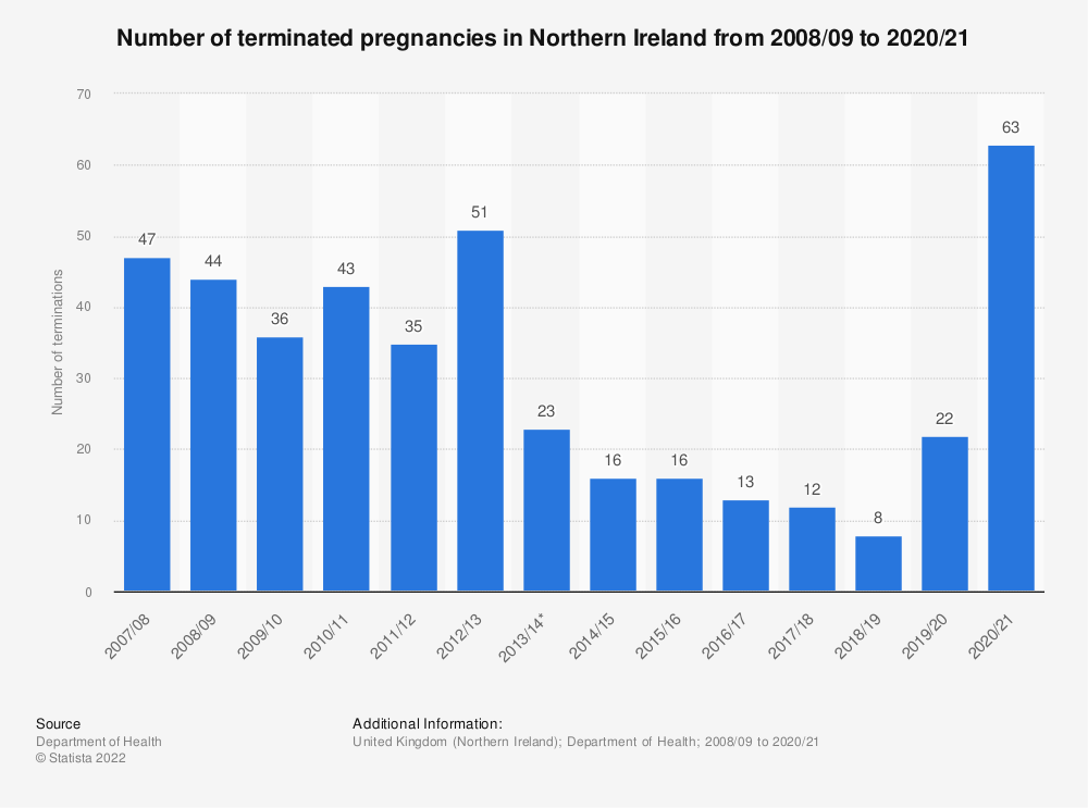 Statistic: Number of terminated pregnancies in Northern Ireland from 2008/2009 to 2016/2017* | Statista