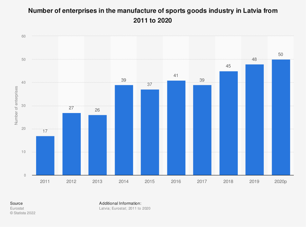 Statistic: Number of enterprises in the manufacture of sports goods industry in Latvia from 2008 to 2017 | Statista