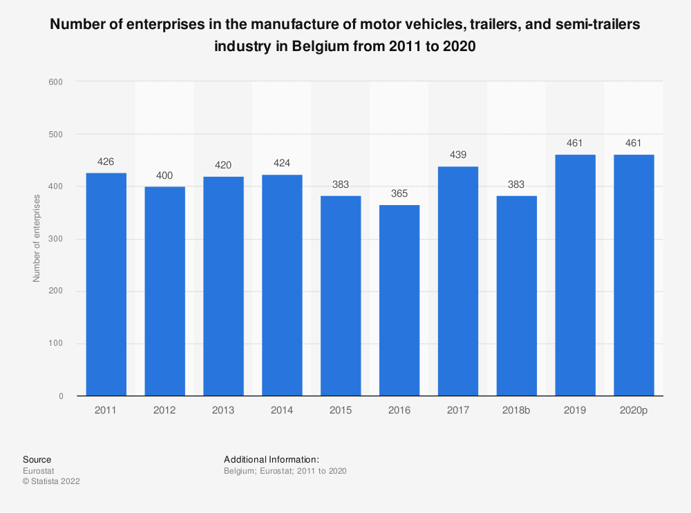 Statistic: Number of enterprises in the manufacture of motor vehicles, trailers and semi-trailers industry in Belgium from 2008 to 2017 | Statista