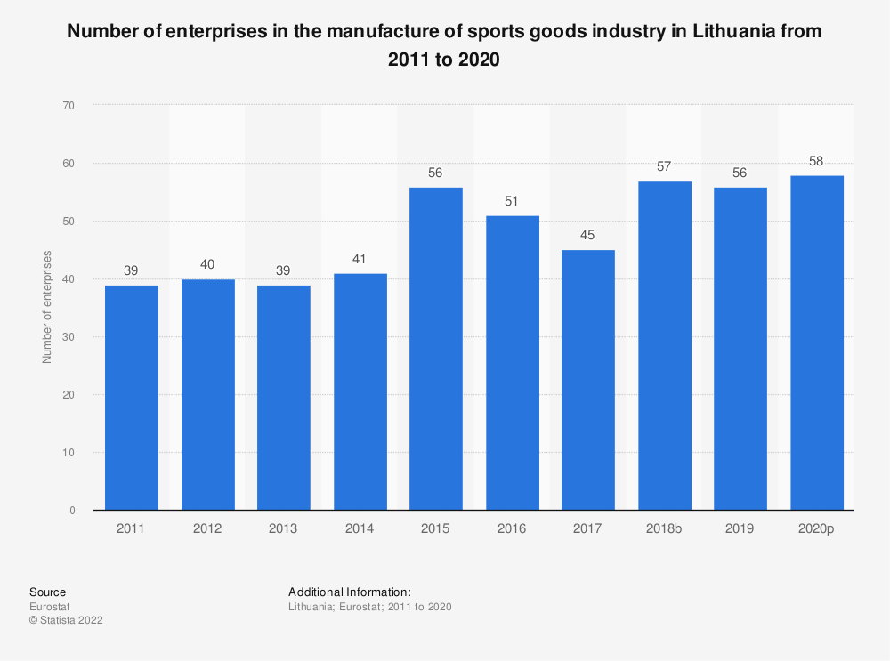 Statistic: Number of enterprises in the manufacture of sports goods industry in Lithuania from 2008 to 2017 | Statista